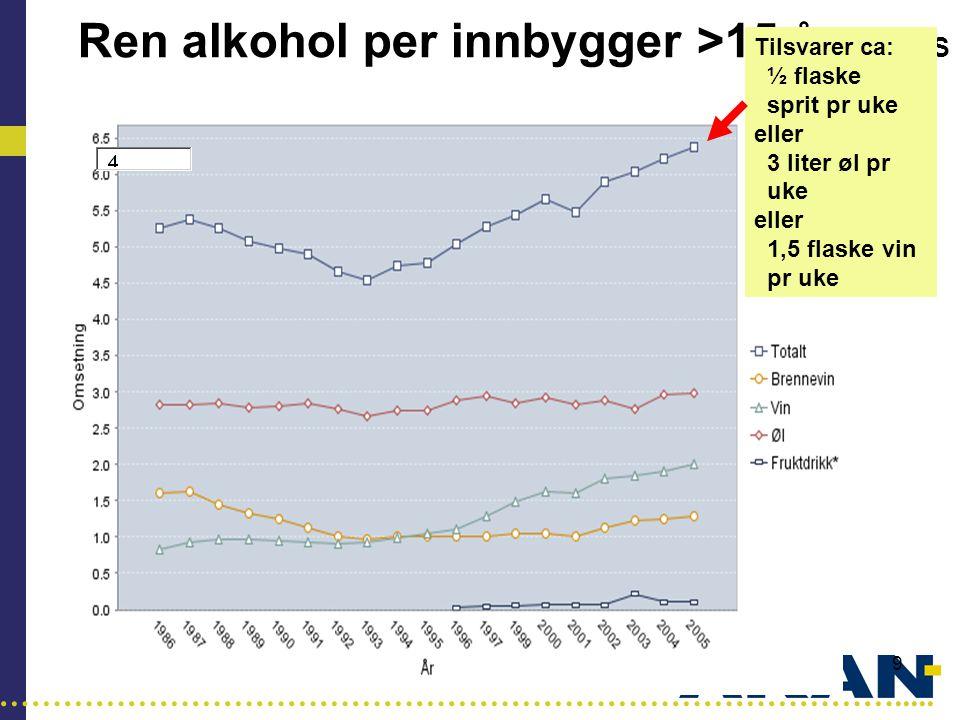 …………………………………………………………………………..... 9 Ren alkohol per innbygger >15 år SIRUS Tilsvarer ca: ½ flaske sprit pr uke eller 3 liter øl pr uke eller 1,5 flask