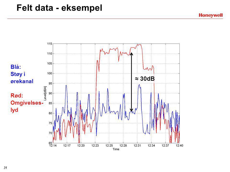 30 Felt data - eksempel ≈15dB Blå: Støy i ørekanal Rød: Omgivelses- lyd