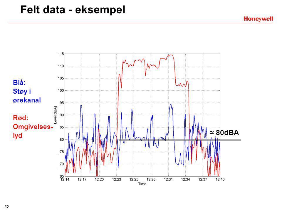 31 Felt data - eksempel ≈ 30dB Blå: Støy i ørekanal Rød: Omgivelses- lyd