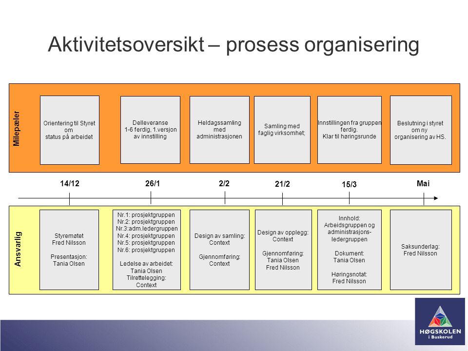 Aktivitetsoversikt – prosess organisering 14/122/2 21/2 Mai Milepæler Orientering til Styret om status på arbeidet Samling med faglig virksomhet; Besl