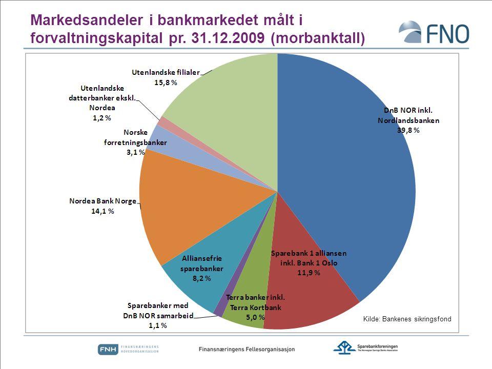 Markedsandeler i bankmarkedet målt i forvaltningskapital pr.