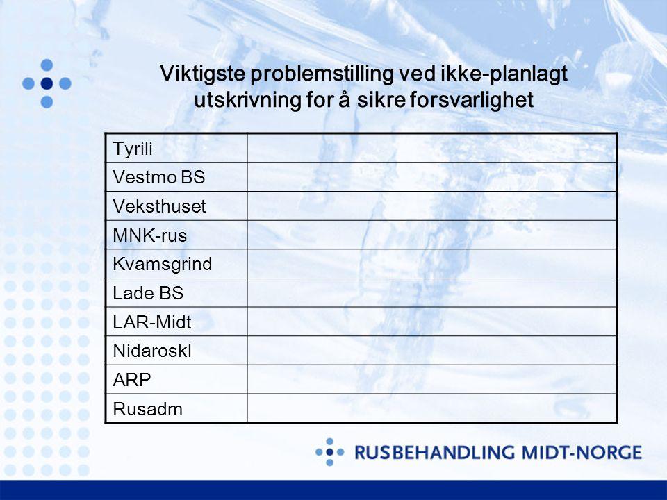 Viktigste problemstilling ved ikke-planlagt utskrivning for å sikre forsvarlighet Tyrili Vestmo BS Veksthuset MNK-rus Kvamsgrind Lade BS LAR-Midt Nidaroskl ARP Rusadm