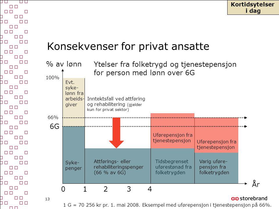 13 Konsekvenser for privat ansatte 1234 År 6G % av lønn 66% 100% Syke- penger Attførings- eller rehabiliteringspenger (66 % av 6G) Tidsbegrenset uføre