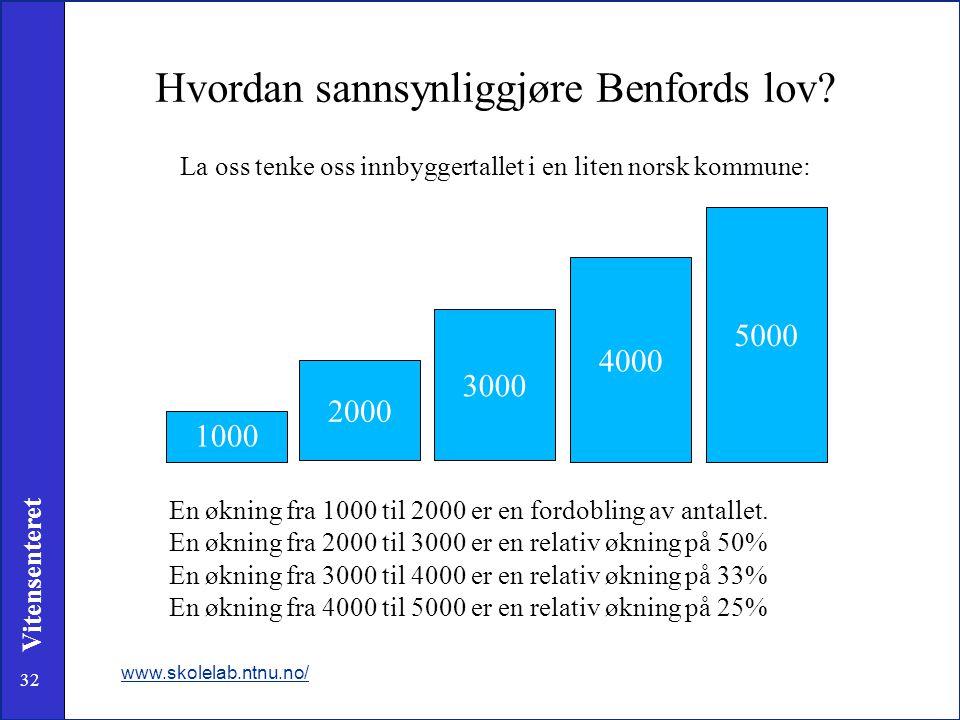32 Vitensenteret Hvordan sannsynliggjøre Benfords lov? La oss tenke oss innbyggertallet i en liten norsk kommune: www.skolelab.ntnu.no/ 1000 2000 3000