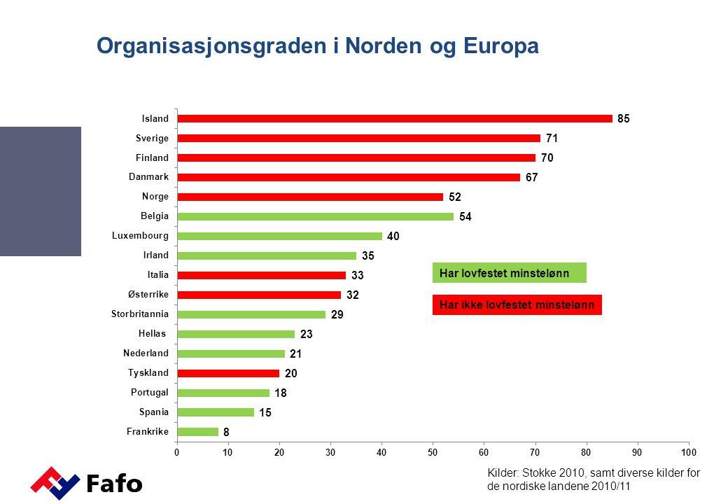 Organisasjonsgraden i Norden og Europa Kilder: Stokke 2010, samt diverse kilder for de nordiske landene 2010/11 Har lovfestet minstelønn Har ikke lovf