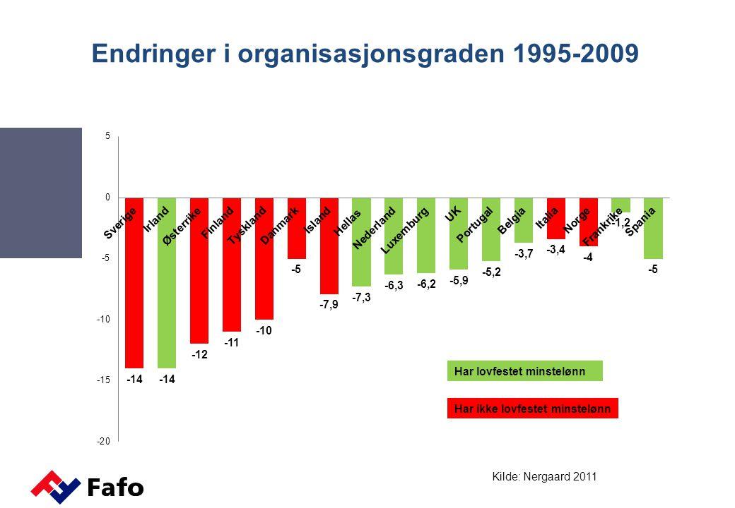 Endringer i organisasjonsgraden 1995-2009 Har lovfestet minstelønn Har ikke lovfestet minstelønn Kilde: Nergaard 2011