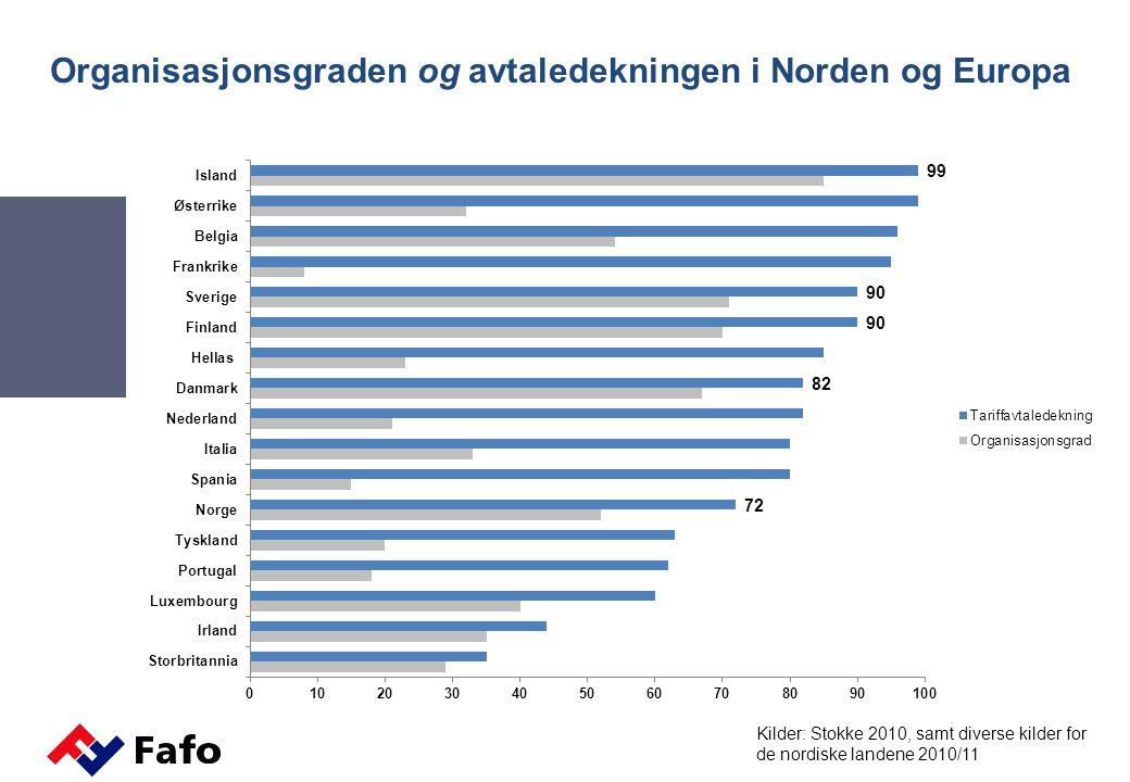 Kilder: Stokke 2010, samt diverse kilder for de nordiske landene 2010/11 Organisasjonsgraden og avtaledekningen i Norden og Europa