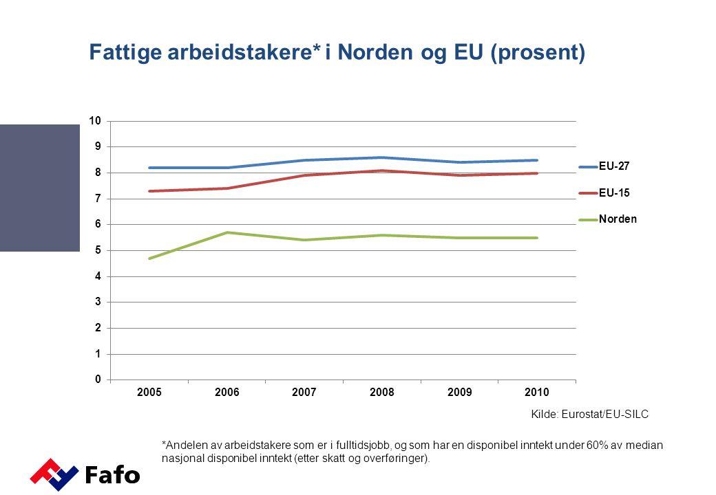 Fattige arbeidstakere* i Norden og EU (prosent) Kilde: Eurostat/EU-SILC *Andelen av arbeidstakere som er i fulltidsjobb, og som har en disponibel innt