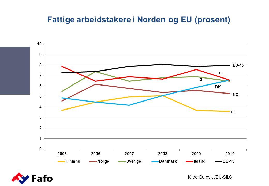 Fattige arbeidstakere i Norden og EU (prosent) DK Kilde: Eurostat/EU-SILC