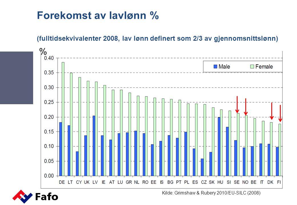 Forekomst av lavlønn % (fulltidsekvivalenter 2008, lav lønn definert som 2/3 av gjennomsnittslønn) Kilde: Grimshaw & Rubery 2010/EU-SILC (2008) %