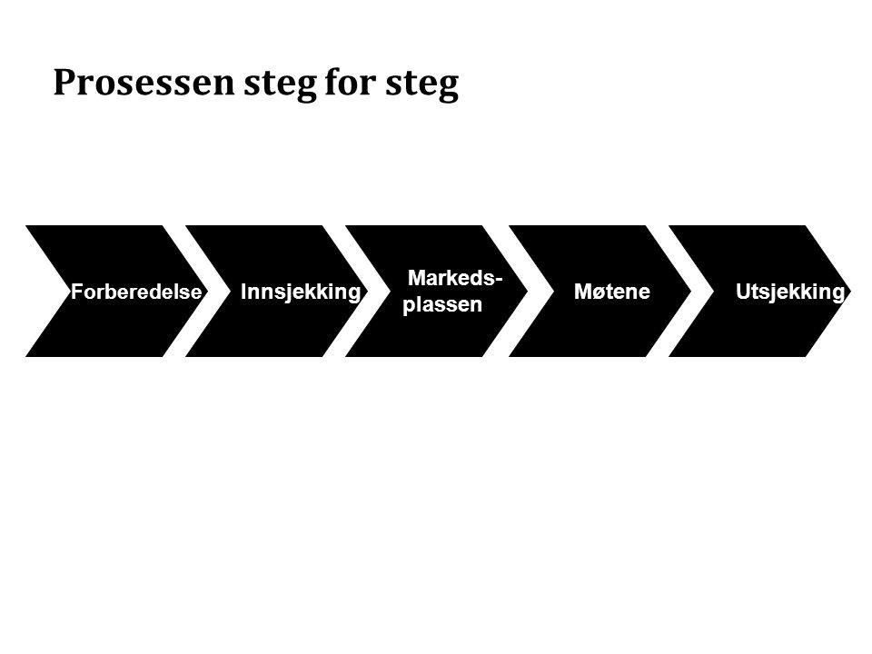 Prosessen steg for steg Innsjekking Markeds- plassen Møtene Utsjekking Forberedelse