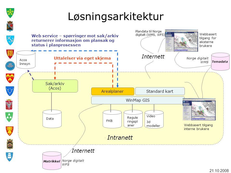 21.10.2008 Løsningsarkitektur, Arealplaner Standard kart WinMap GIS Sak/arkiv (Acos) Data FKB Regule ringspl aner Video 3d modeller Web service – spør