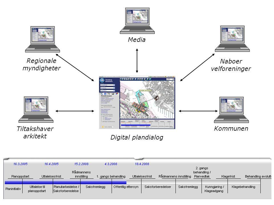 Kommunen Naboer velforeninger Media Regionale myndigheter Tiltakshaver arkitekt Digital plandialog