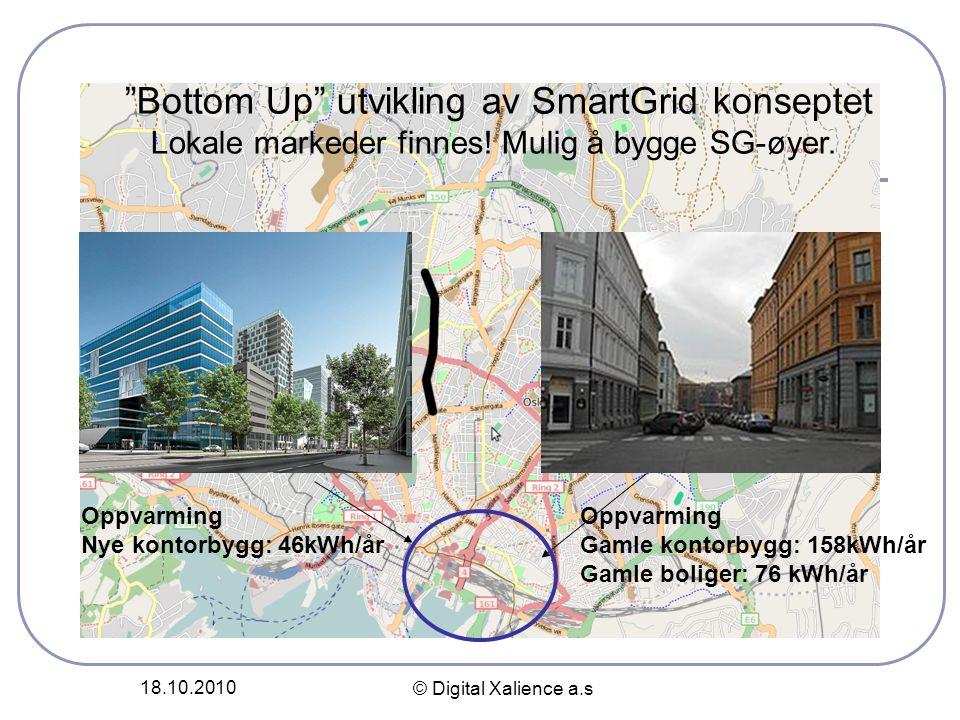 """18.10.2010 © Digital Xalience a.s """"Bottom Up"""" utvikling av SmartGrid konseptet Lokale markeder finnes! Mulig å bygge SG-øyer. Oppvarming Gamle kontorb"""
