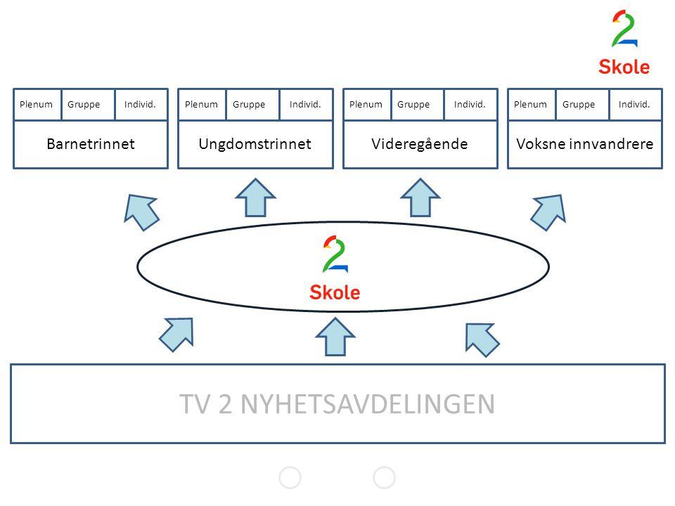 Nyhetene 1830/2100 Dokumentarer God M.