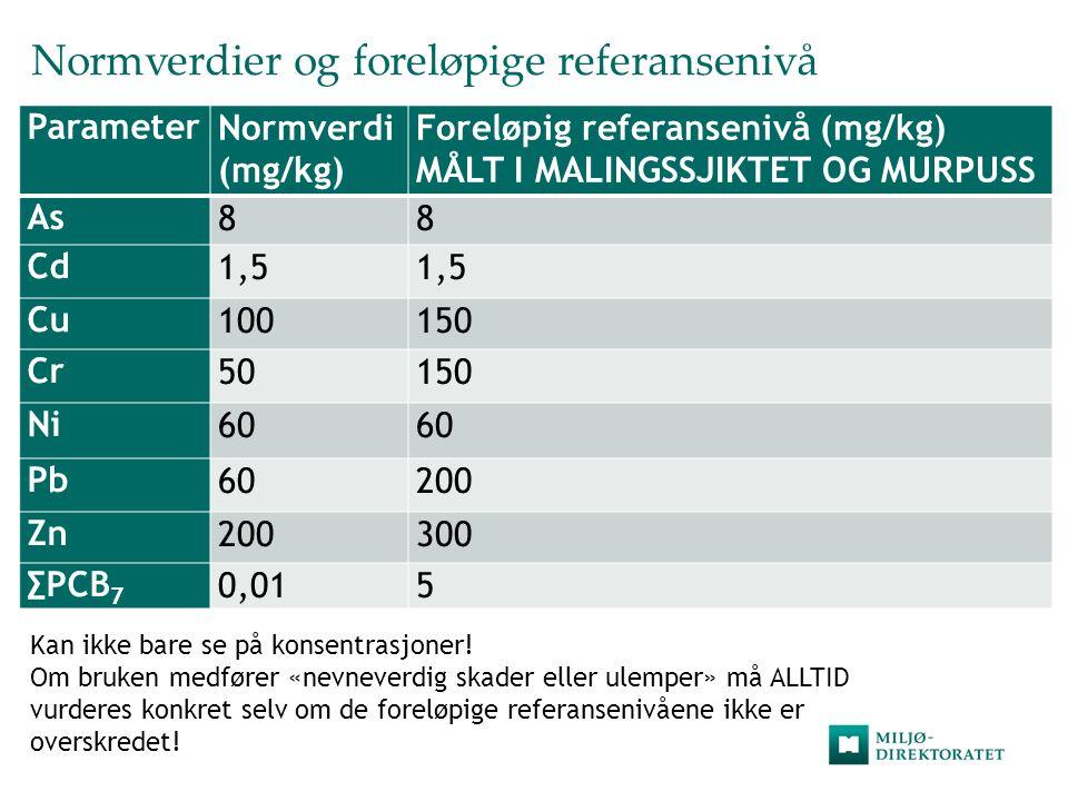 Normverdier og foreløpige referansenivå ParameterNormverdi (mg/kg) Foreløpig referansenivå (mg/kg) MÅLT I MALINGSSJIKTET OG MURPUSS As88 Cd1,5 Cu10015