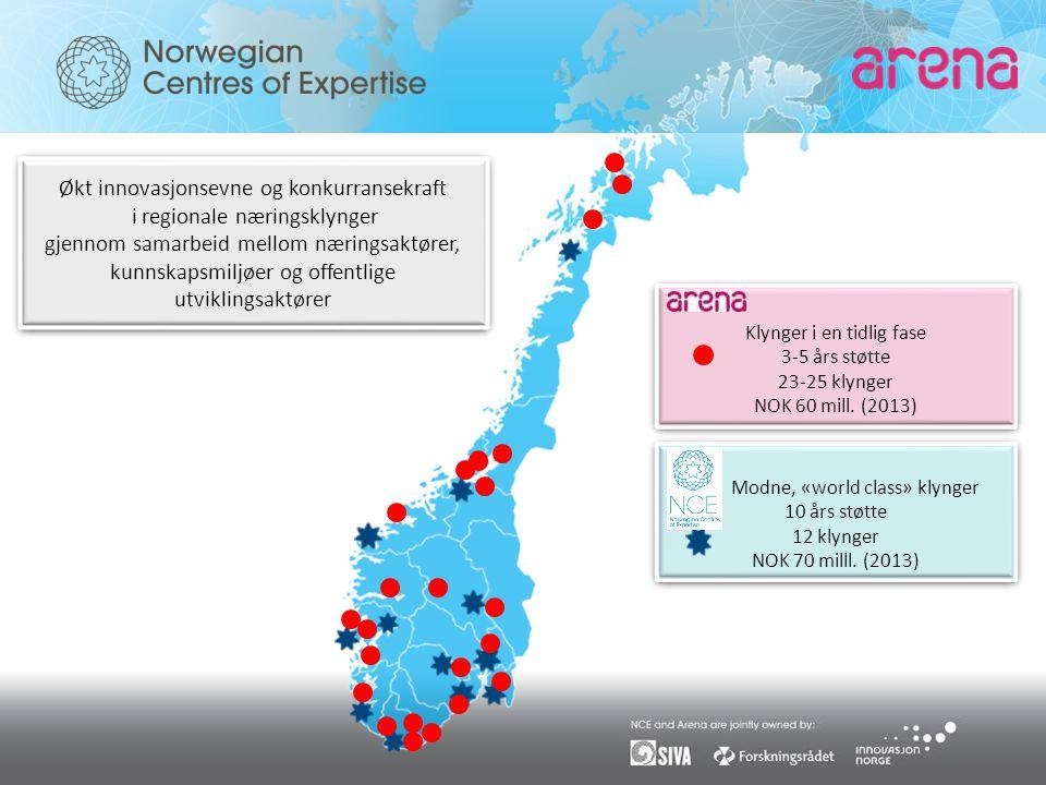 Modne, «world class» klynger 10 års støtte 12 klynger NOK 70 milll.