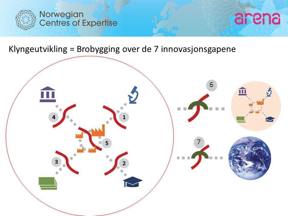 Klyngeutvikling = Brobygging over de 7 innovasjonsgapene 6 6 7 7