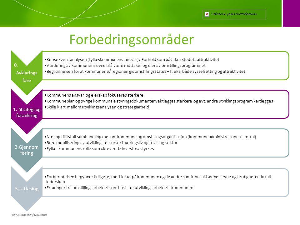 Ref.: Ruderaas/Maximite Forbedringsområder