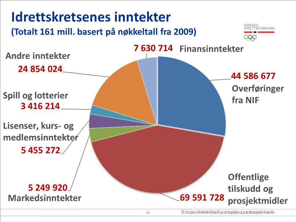 10© Norges idrettsforbund og olympiske og paralympiske komité Idrettskretsenes inntekter (Totalt 161 mill. basert på nøkkeltall fra 2009)