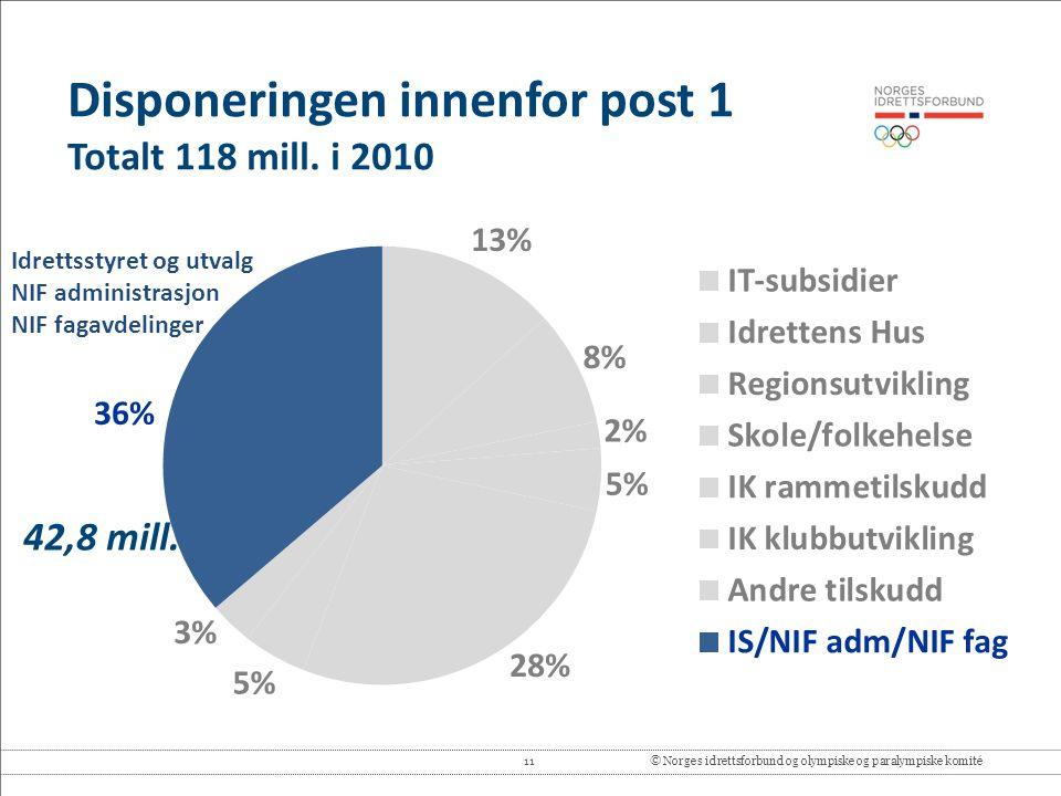 11© Norges idrettsforbund og olympiske og paralympiske komité 42,8 mill. Idrettsstyret og utvalg NIF administrasjon NIF fagavdelinger