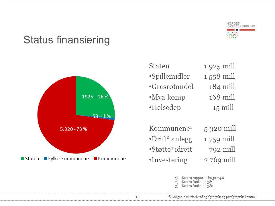 21© Norges idrettsforbund og olympiske og paralympiske komité Status finansiering Staten 1 925 mill • Spillemidler1 558 mill • Grasrotandel 184 mill •