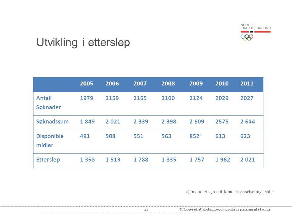 23© Norges idrettsforbund og olympiske og paralympiske komité Utvikling i etterslep 2005200620072008200920102011 Antall Søknader 197921592165210021242