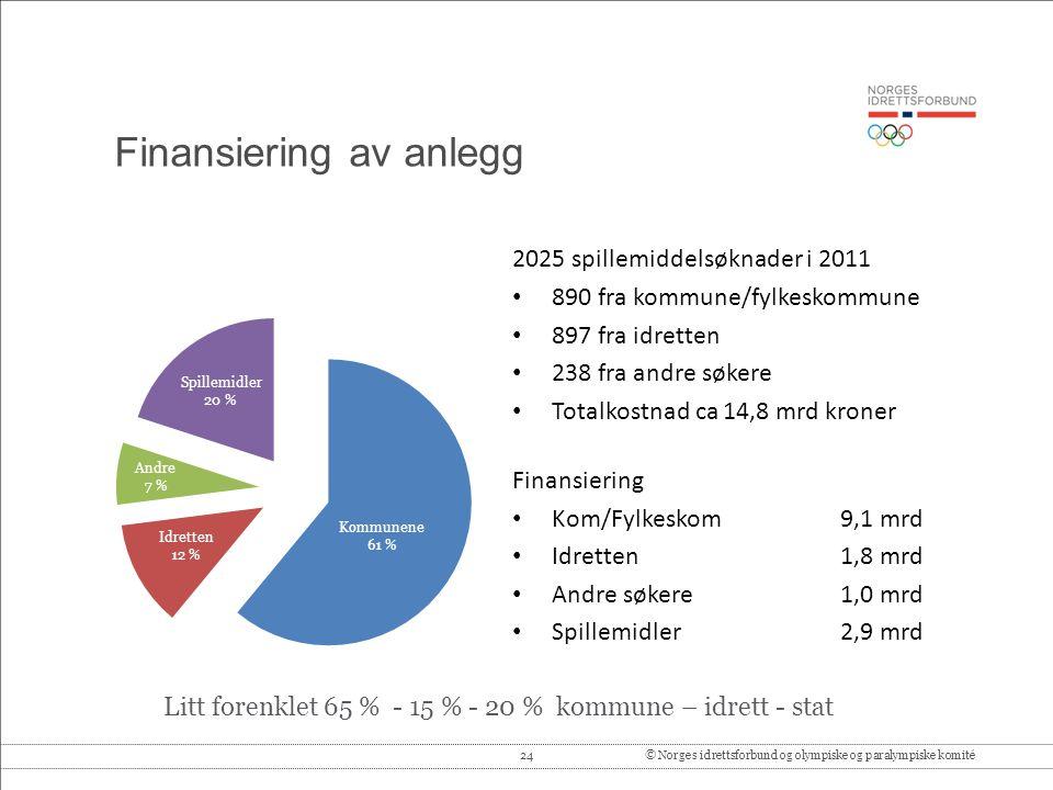 24© Norges idrettsforbund og olympiske og paralympiske komité Finansiering av anlegg 2025 spillemiddelsøknader i 2011 • 890 fra kommune/fylkeskommune • 897 fra idretten • 238 fra andre søkere • Totalkostnad ca 14,8 mrd kroner Finansiering • Kom/Fylkeskom 9,1 mrd • Idretten 1,8 mrd • Andre søkere 1,0 mrd • Spillemidler 2,9 mrd Litt forenklet 65 % - 15 % - 20 % kommune – idrett - stat