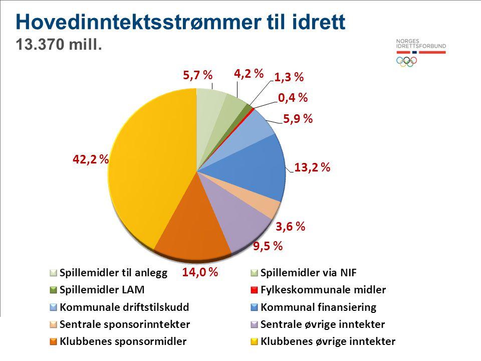 3© Norges idrettsforbund og olympiske og paralympiske komité Hovedinntektsstrømmer til idrett 13.370 mill.