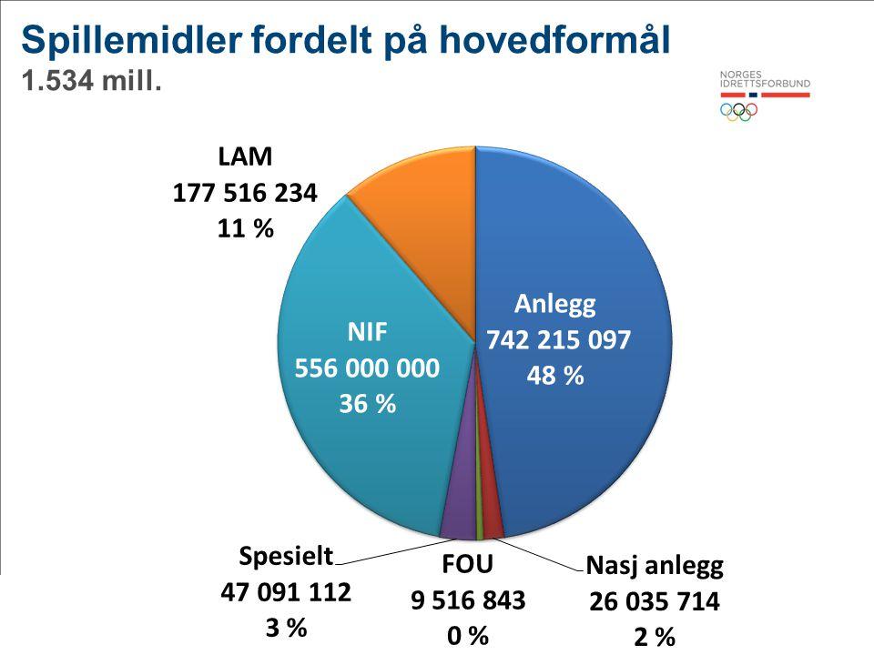 4© Norges idrettsforbund og olympiske og paralympiske komité Spillemidler fordelt på hovedformål 1.534 mill.