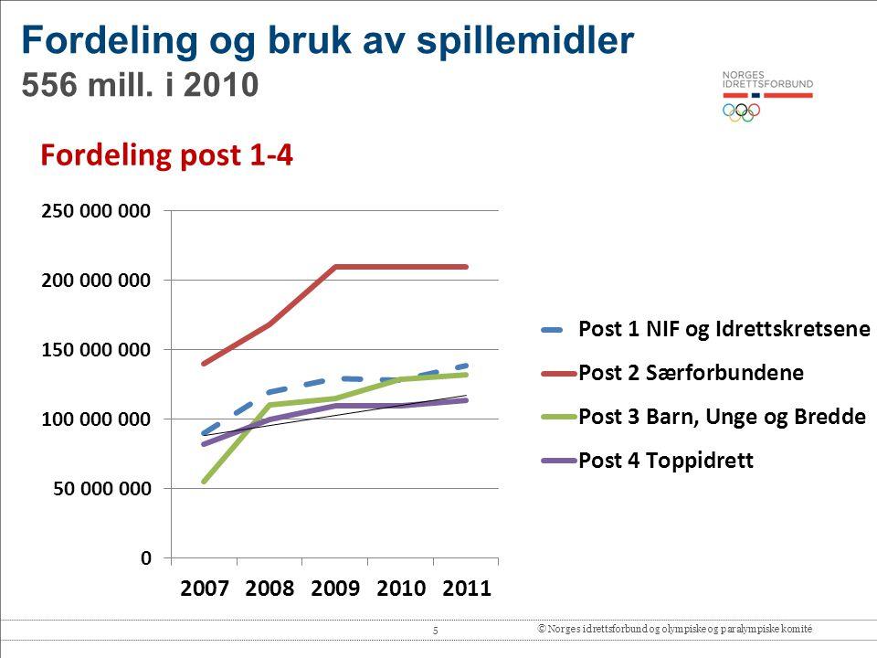 5© Norges idrettsforbund og olympiske og paralympiske komité Fordeling og bruk av spillemidler 556 mill. i 2010 Fordeling post 1-4