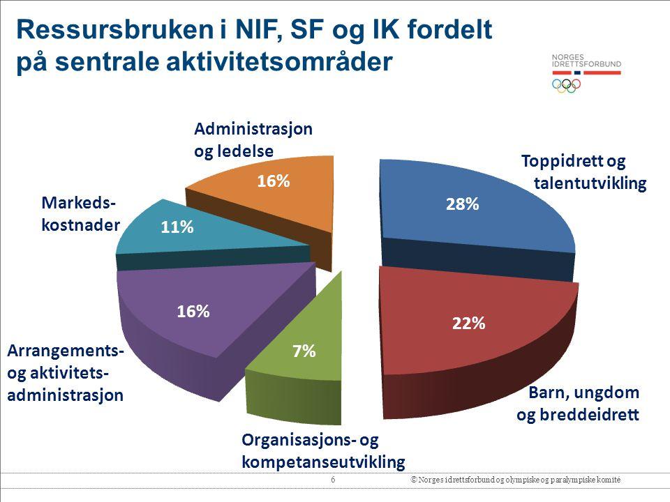 6© Norges idrettsforbund og olympiske og paralympiske komité Ressursbruken i NIF, SF og IK fordelt på sentrale aktivitetsområder Toppidrett og talentu