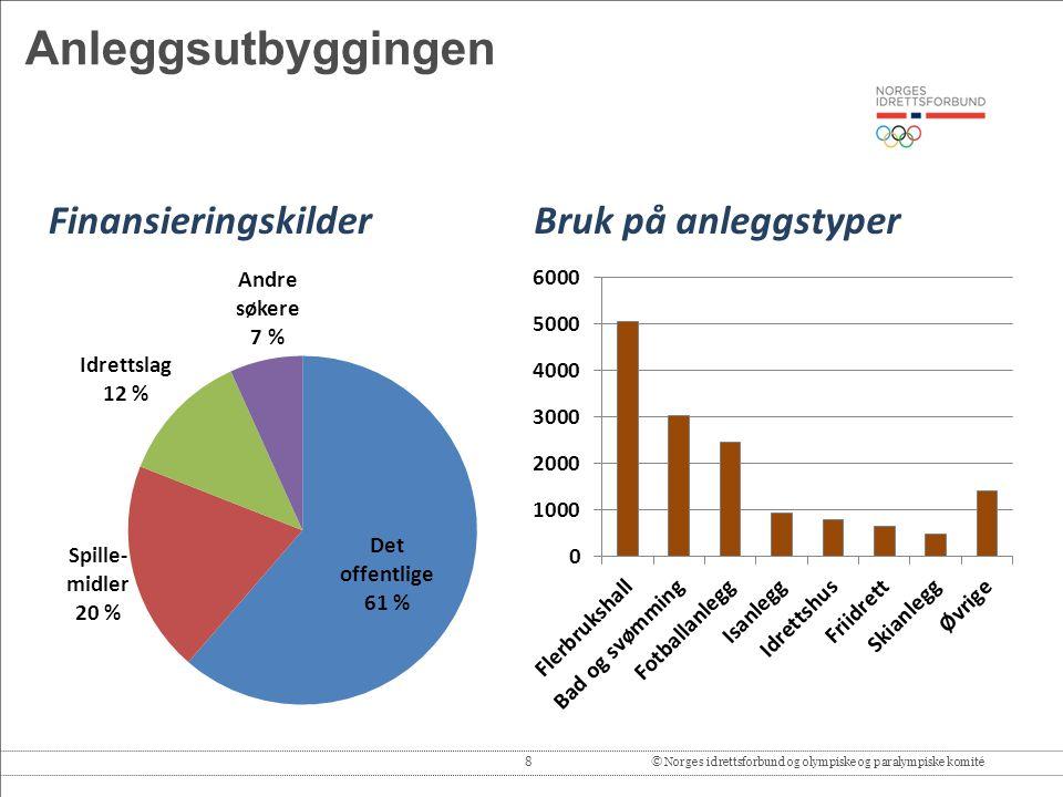 8© Norges idrettsforbund og olympiske og paralympiske komité Anleggsutbyggingen FinansieringskilderBruk på anleggstyper