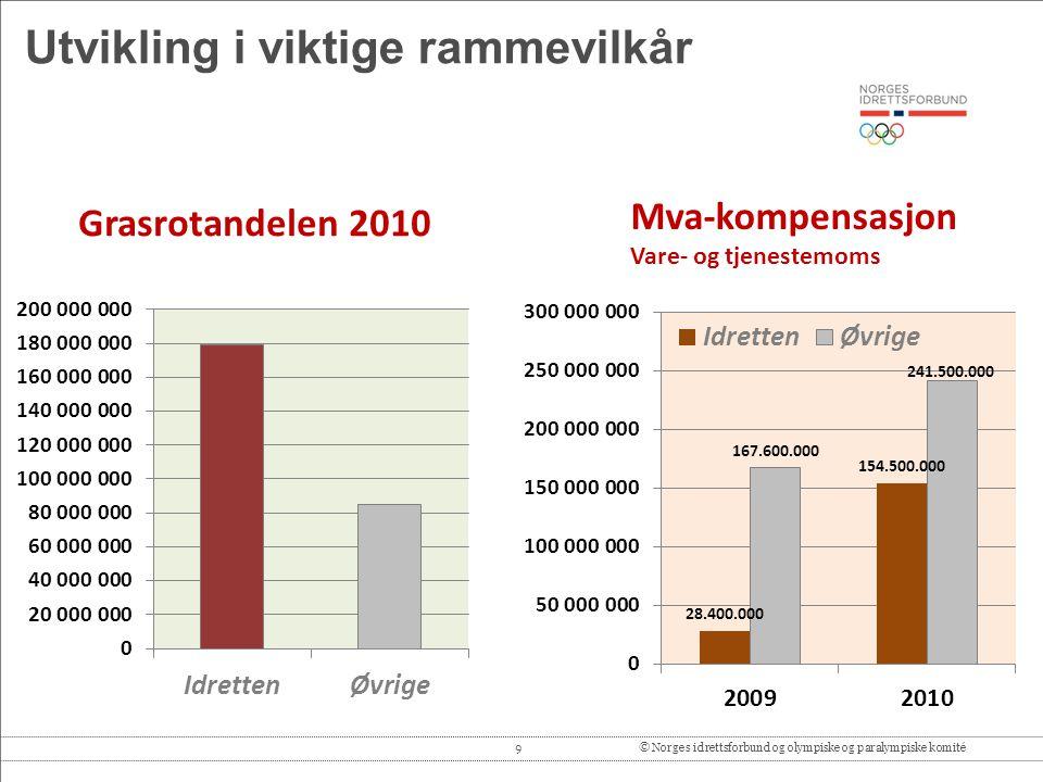 9© Norges idrettsforbund og olympiske og paralympiske komité Utvikling i viktige rammevilkår Mva-kompensasjon Vare- og tjenestemoms