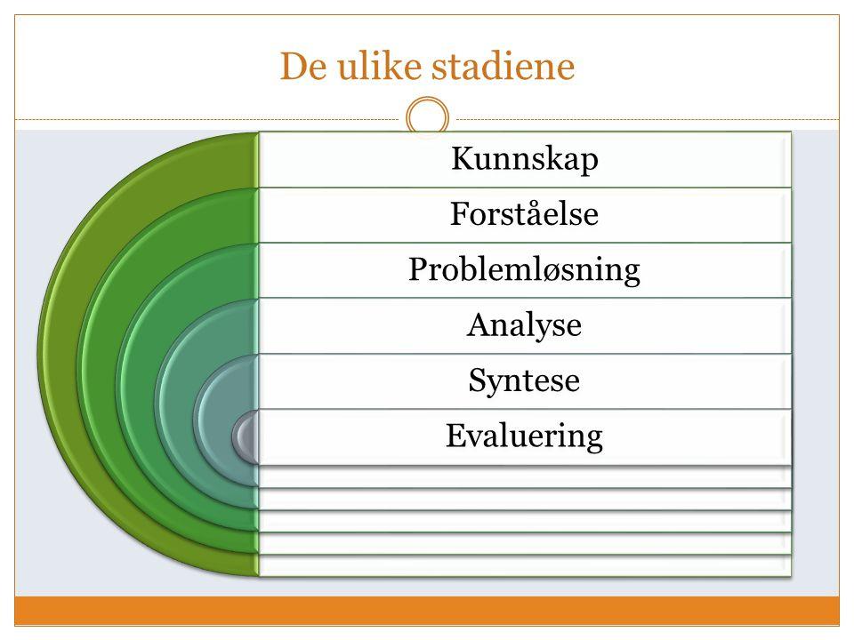 De ulike stadiene Kunnskap Forståelse Problemløsning Analyse Syntese Evaluering