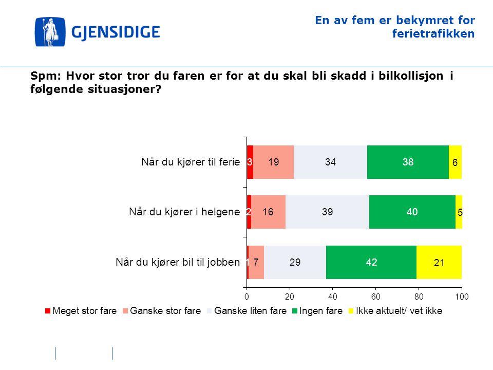 En av fem er bekymret for ferietrafikken Spm: Hvor stor tror du faren er for at du skal bli skadd i bilkollisjon i følgende situasjoner?