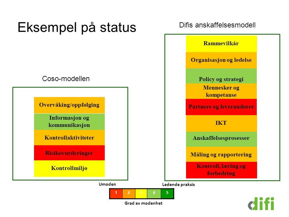 Eksempel på status 12345 Grad av modenhet Umoden Ledende praksis Difis anskaffelsesmodell Coso-modellen Informasjon og kommunikasjon Overvåking/oppføl