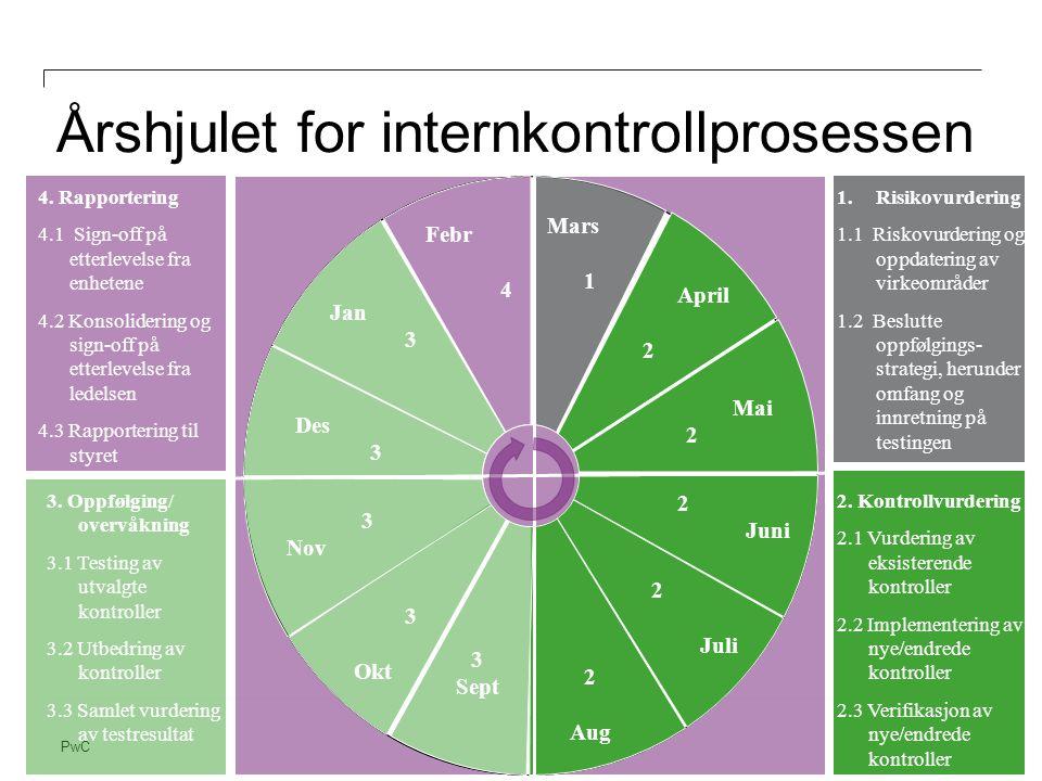 PwC 1.Risikovurdering 1.1 Riskovurdering og oppdatering av virkeområder 1.2 Beslutte oppfølgings- strategi, herunder omfang og innretning på testingen