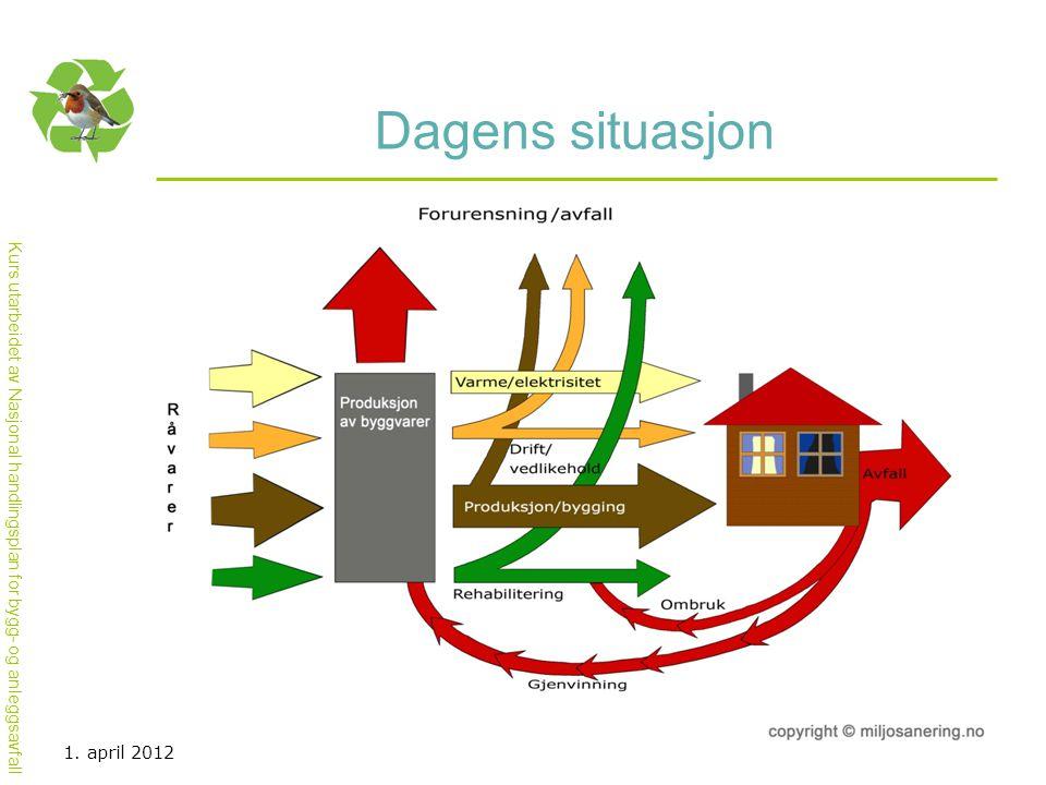Kurs utarbeidet av Nasjonal handlingsplan for bygg- og anleggsavfall Dagens situasjon 1. april 2012