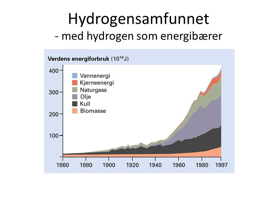 Hydrogensamfunnet - med hydrogen som energibærer