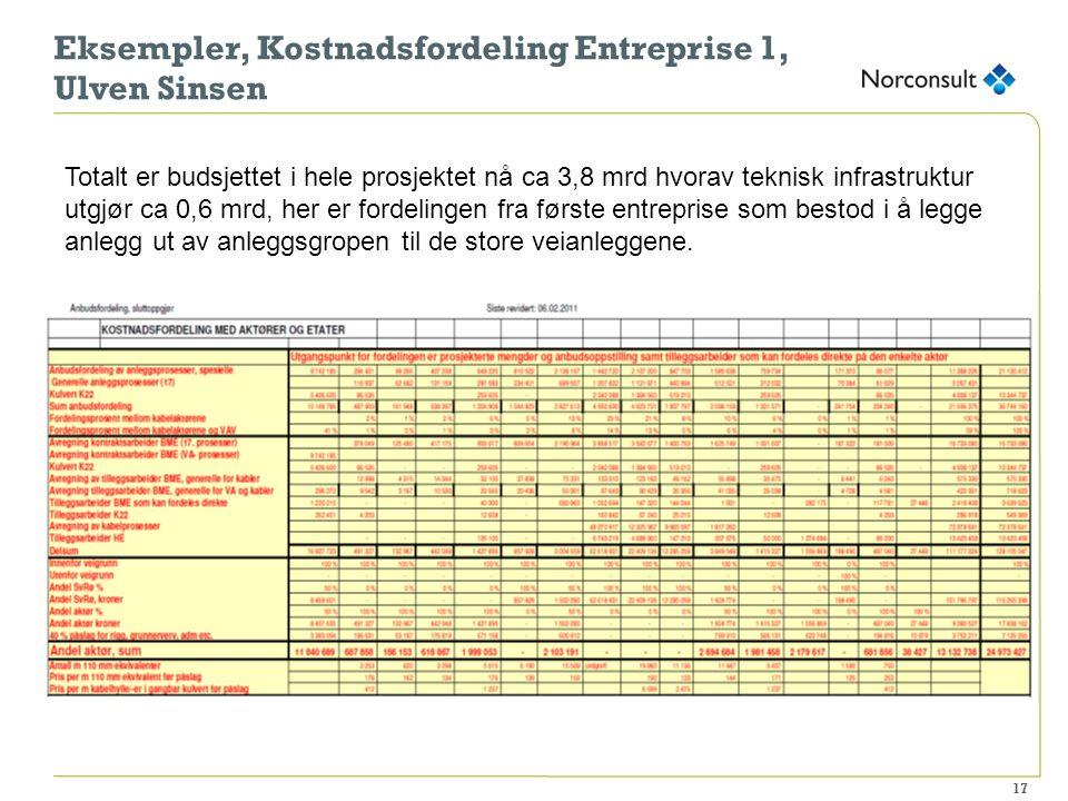 17 Eksempler, Kostnadsfordeling Entreprise 1, Ulven Sinsen Totalt er budsjettet i hele prosjektet nå ca 3,8 mrd hvorav teknisk infrastruktur utgjør ca