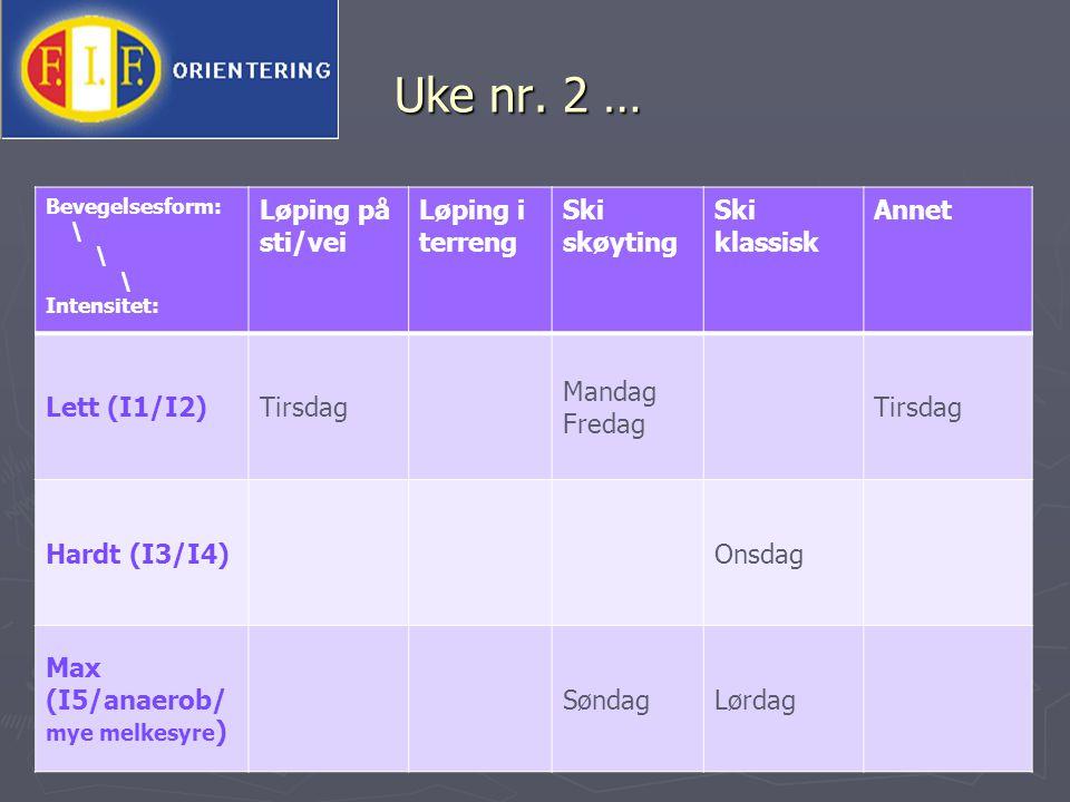 Uke nr. 2 … Bevegelsesform: \ Intensitet: Løping på sti/vei Løping i terreng Ski skøyting Ski klassisk Annet Lett (I1/I2)Tirsdag Mandag Fredag Tirsdag