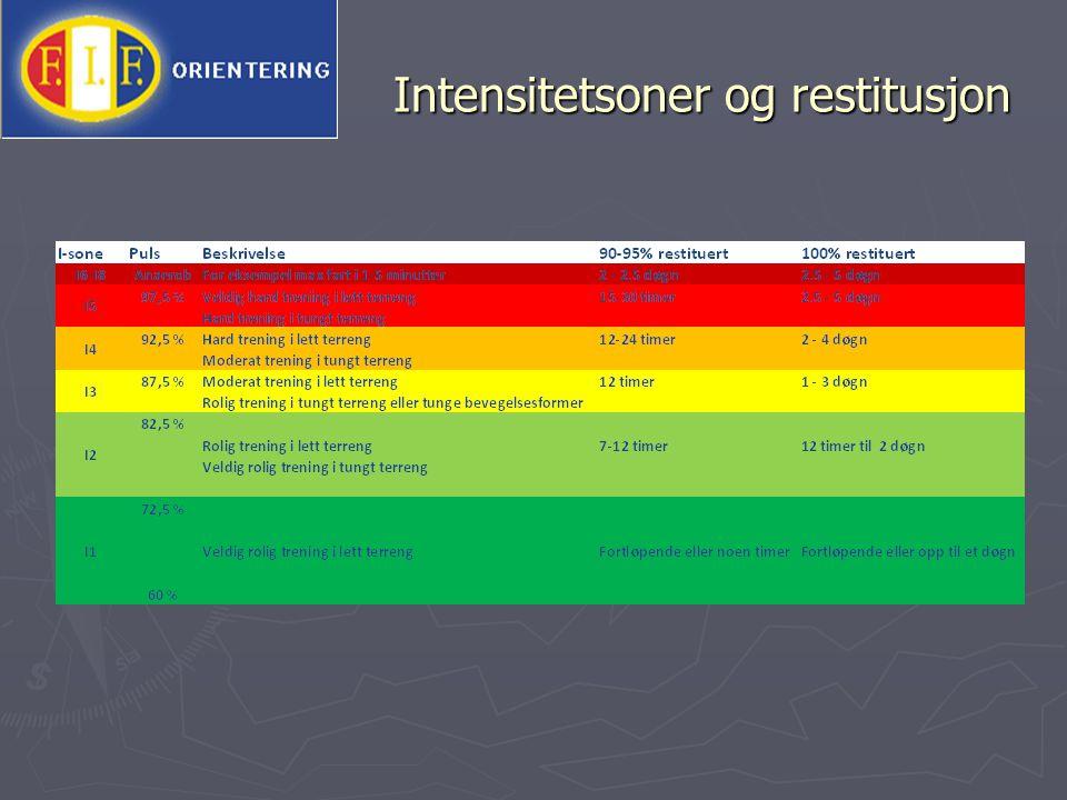 Intensitetsoner og restitusjon