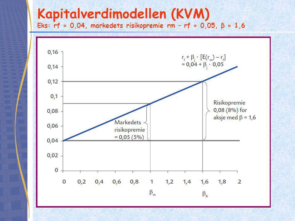 Kapitalverdimodellen (KVM) Eks: rf = 0,04, markedets risikopremie rm – rf = 0,05, β = 1,6