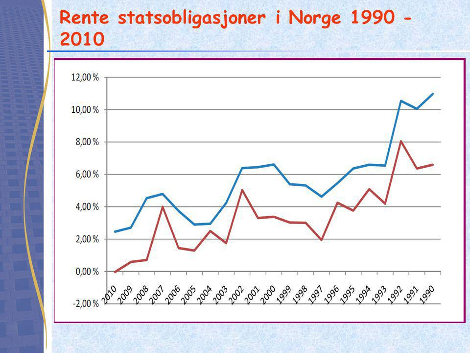 Rente statsobligasjoner i Norge 1990 - 2010