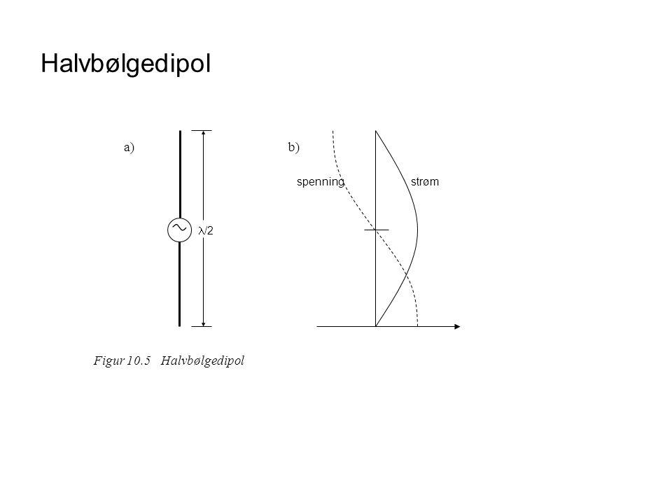 Halvbølgedipol  /2 strømspenning a)b) Figur 10.5Halvbølgedipol