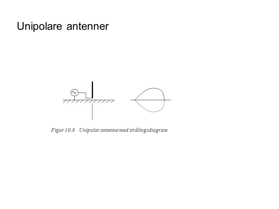 Unipolare antenner Figur 10.8Unipolar antenne med strålingsdiagram