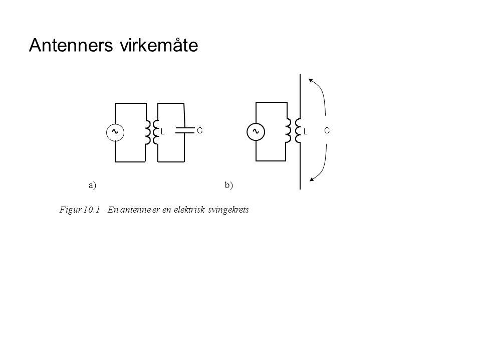 Antenners virkemåte Figur 10.1En antenne er en elektrisk svingekrets C LL a)b) C