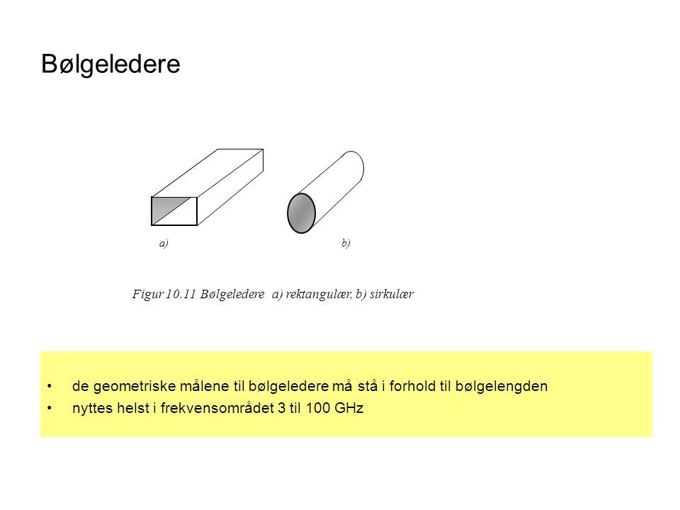 Bølgeledere •de geometriske målene til bølgeledere må stå i forhold til bølgelengden •nyttes helst i frekvensområdet 3 til 100 GHz a)b) Figur 10.11 Bø
