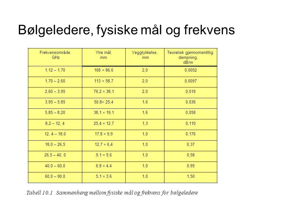 Bølgeledere, fysiske mål og frekvens Frekvensområde GHz Ytre mål, mm Veggtykkelse, mm Teoretisk gjennomsnittlig dempning, dB/m 1,12 – 1,70 168  86,6